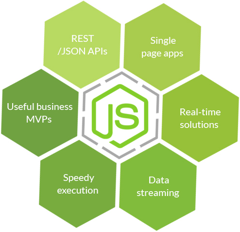 Node Js Website Apps in Dehradun