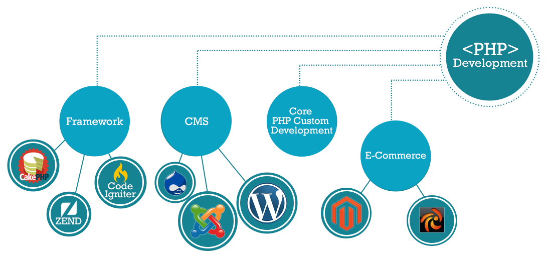 PHP website development in dehradun